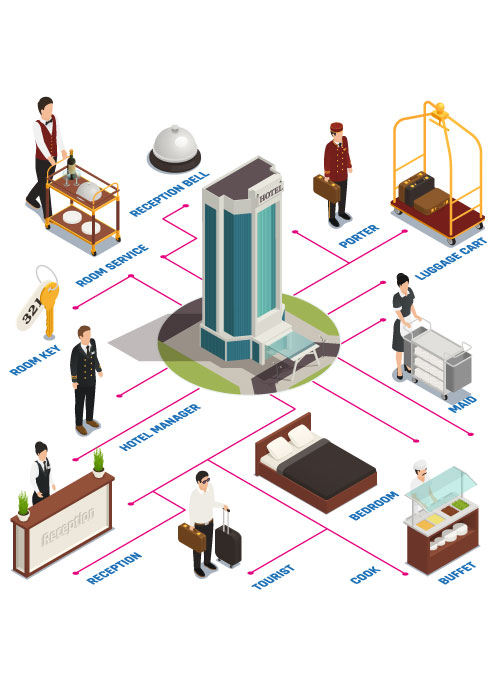 tips for hoteliers